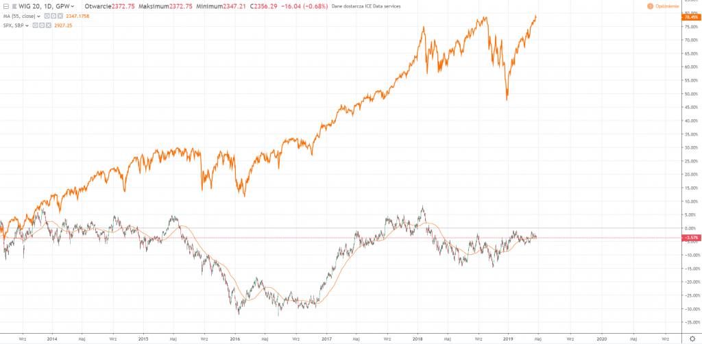 Porównanie wykresu WIG 20 do SP500