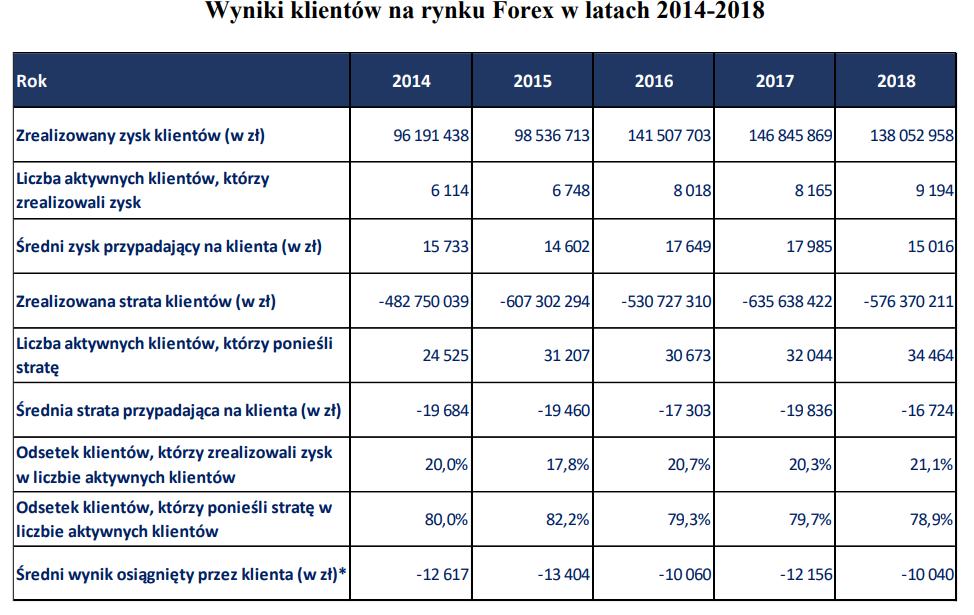 wyniki klientów FX raport KNF