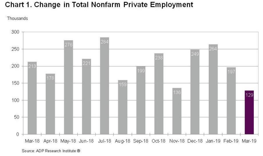 zatrudnienie ADP w marcu
