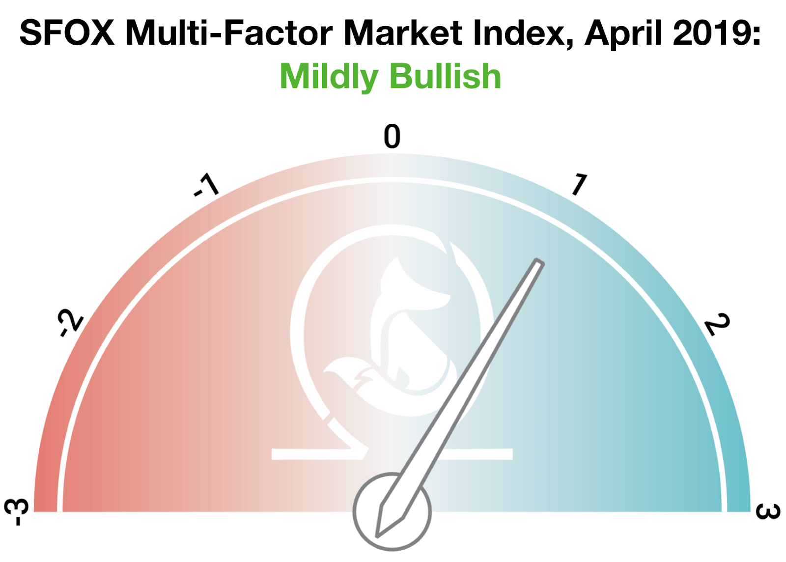 SFOX Multi-Factor Market Index za kwieceń 2019 r. | źródło: blog.sfox.com