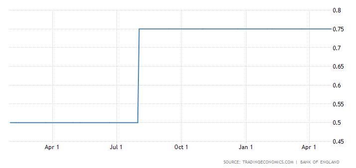 Bank Angli pozostawia stopy bez zmian. Sytuacja w UK stabilna, jak reaguje funt