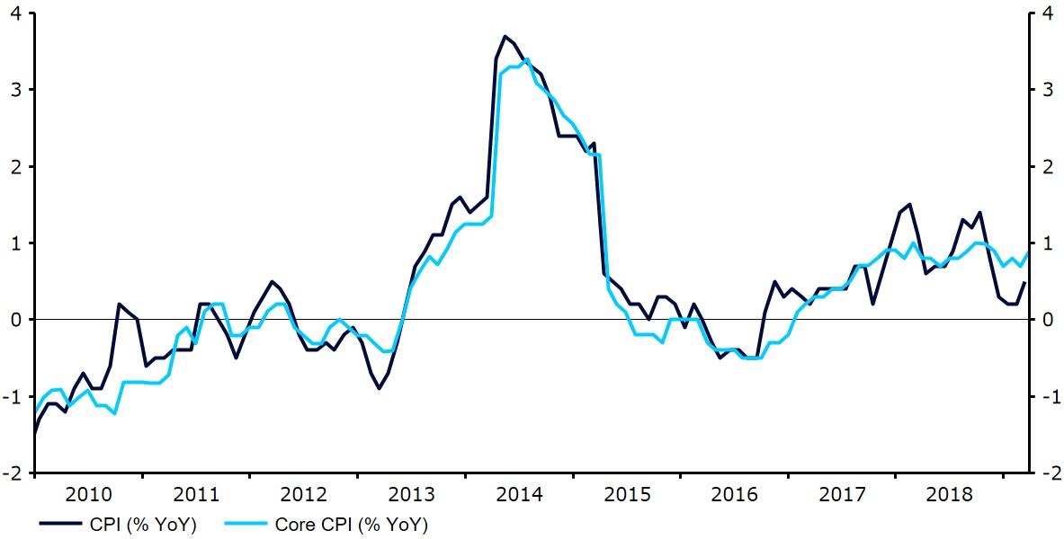 Inflacja w Japonii (2010-2019)