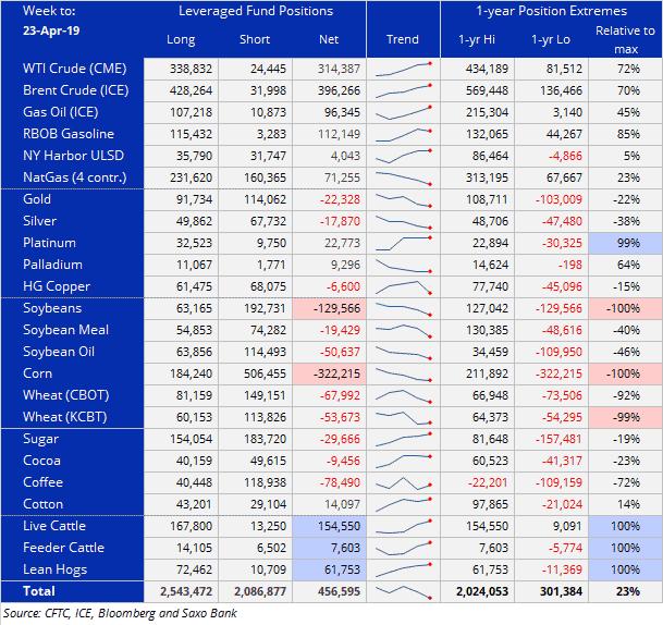 Pozycje funduszy heddgingowych