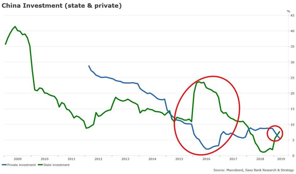 chińskie inwestycje