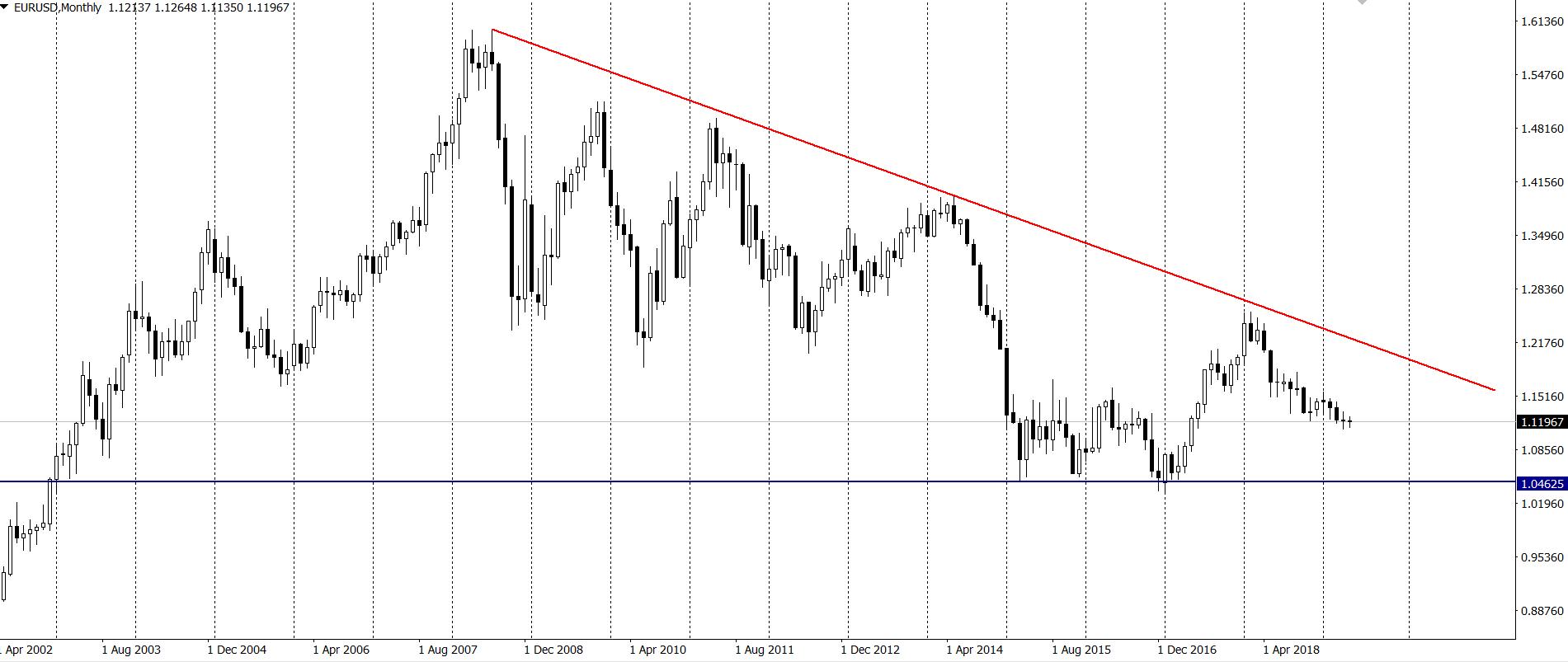 JPMorgan ostrzega przed eksplozją notowań dolara