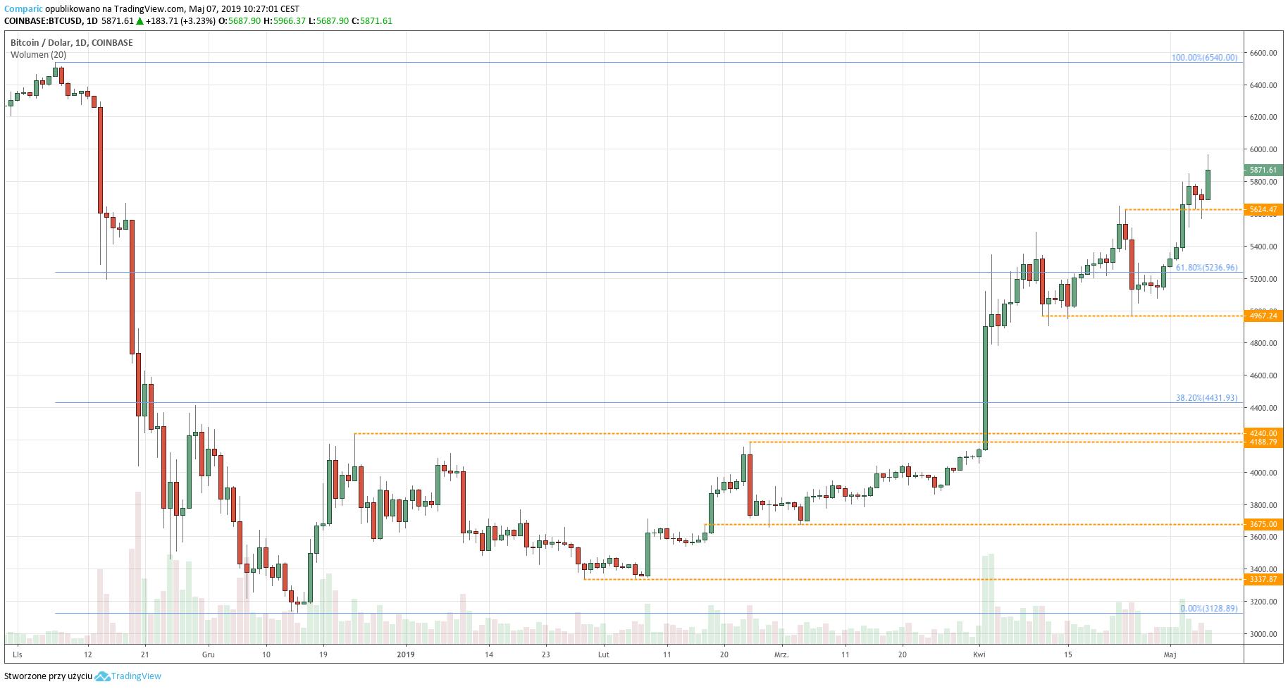 Kurs Bitcoina do dolara (BTC/USD) - wykres dzienny - 7 maja 2019
