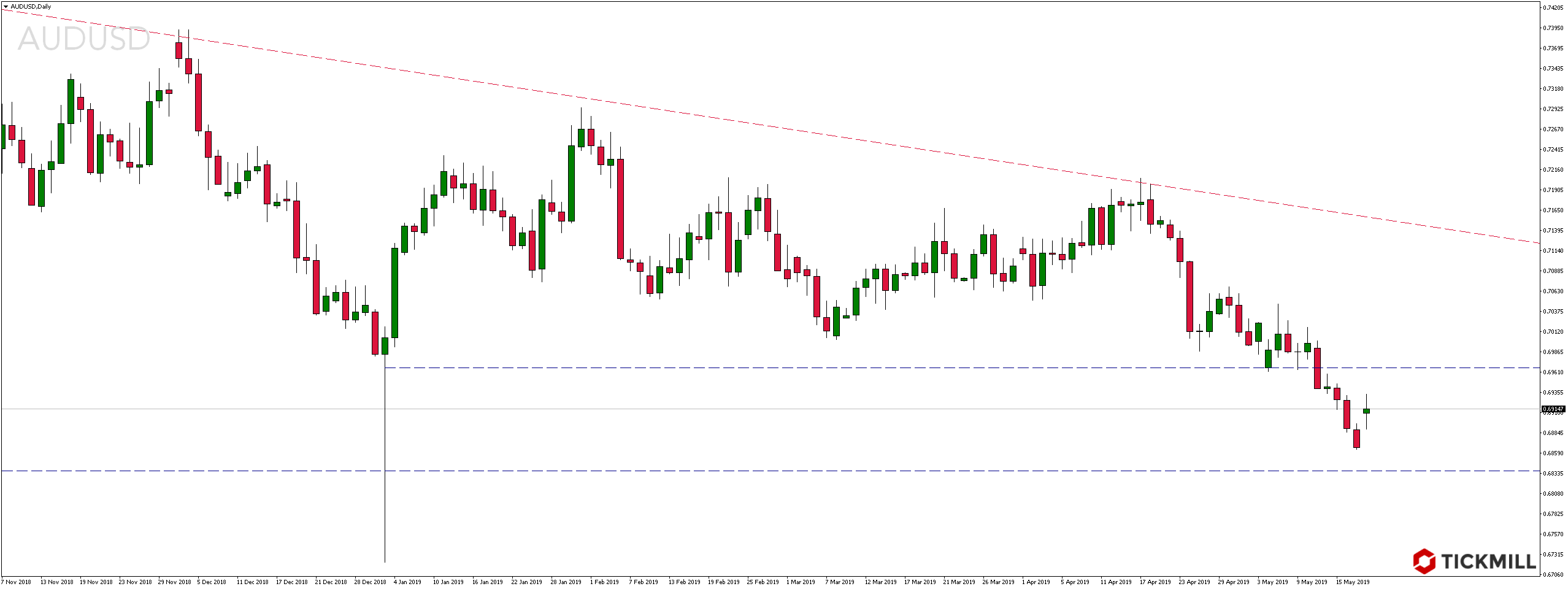Kurs pary walutowej AUDUSD w poniedziałek, 20 maja 2019 roku
