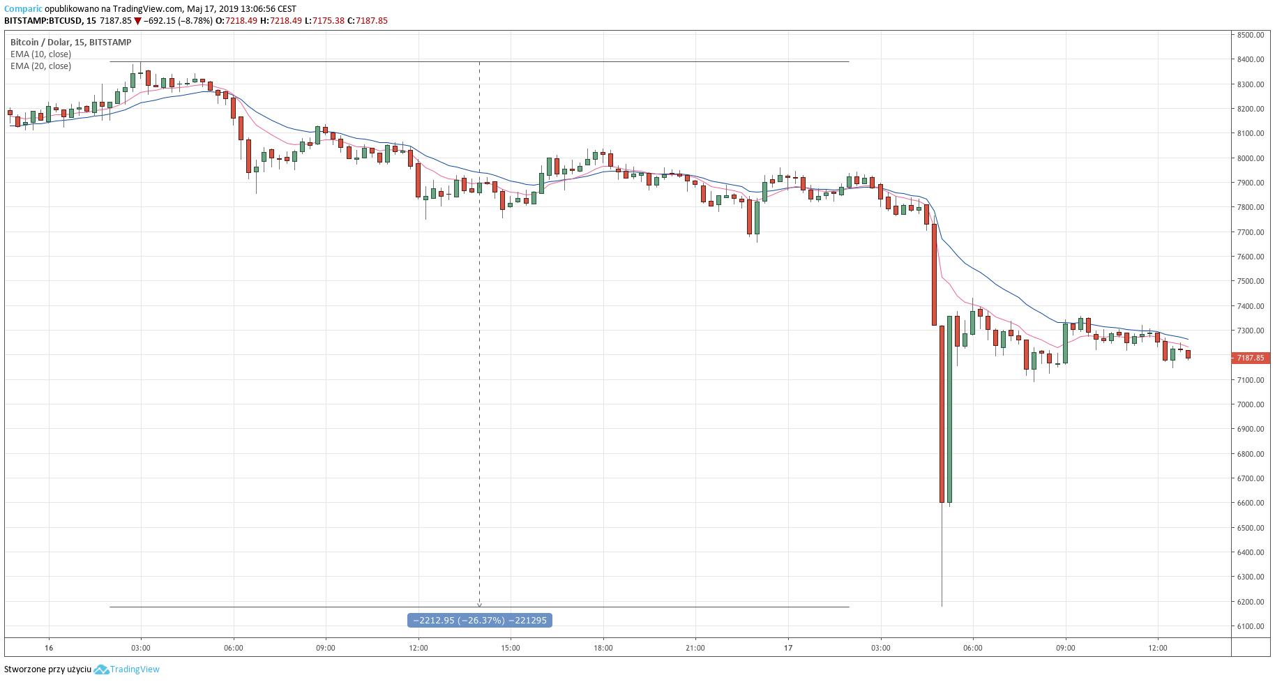 Kurs Bitcoina do dolara (BTC/USD) - wykres 15-minutowy - 17 maja 2019 | Bitstamp