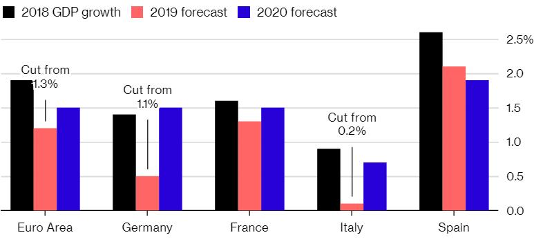 Komisja Europejska obniża prognozy dla strefy euro