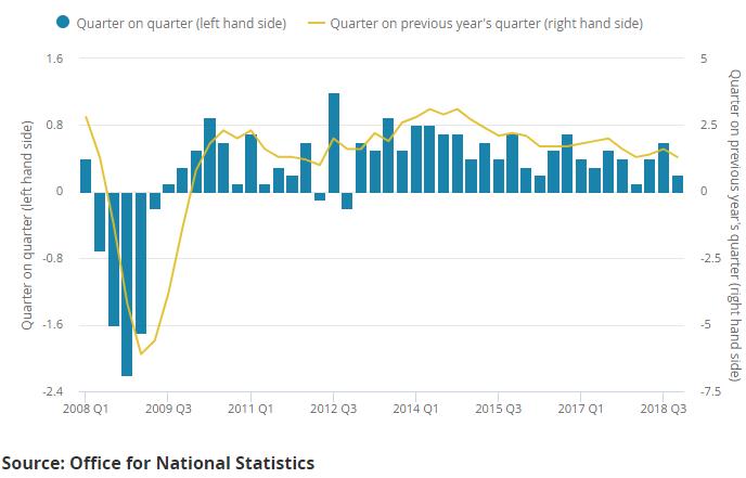 Wielka Brytania: PKB zgodne z oczekiwaniami. Jak reaguje funt?