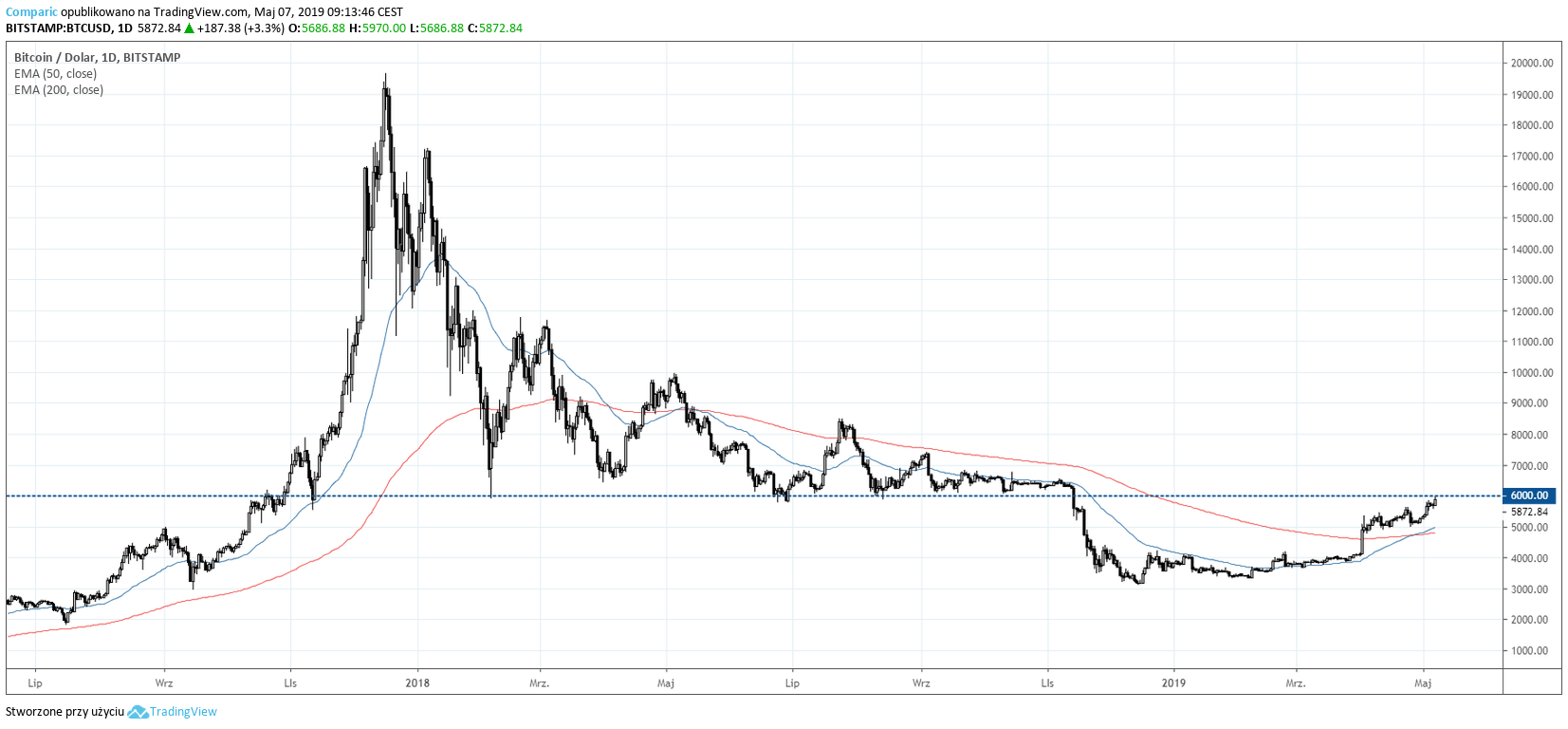 Bitcoin (BTC) Do Nasdacoin (NSD) wykres cen na żywo
