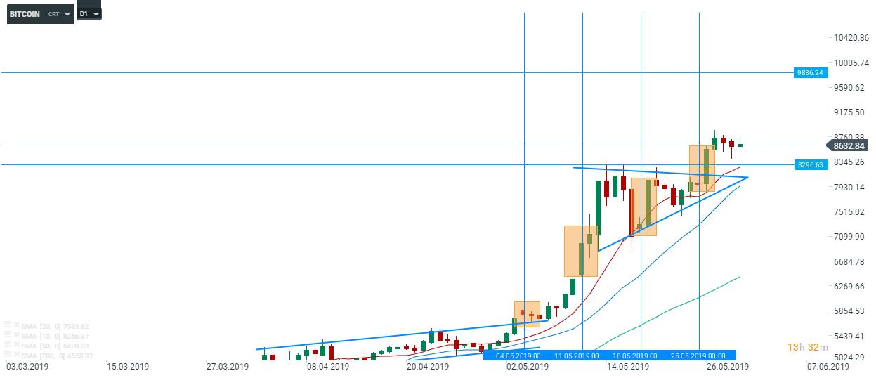 Bitcoin na wykresie D1 oczami analityków XTB. Wzrosty w trzy z czterech dotychczasowych weekendów maja
