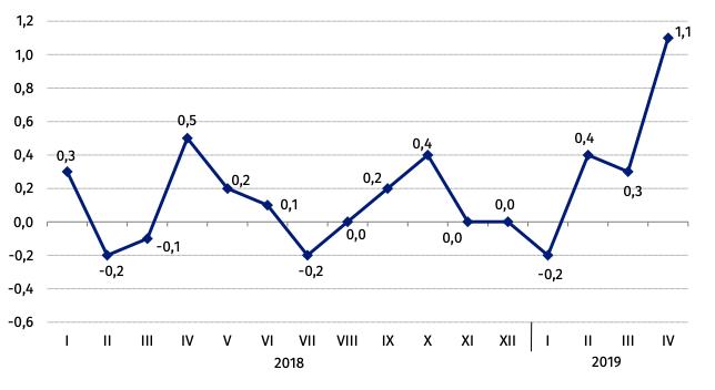 Ceny towarów i usług konsumpcyjnych* (zmiana w % do analogicznego okresu roku poprzedniego) | Źródło: GUS