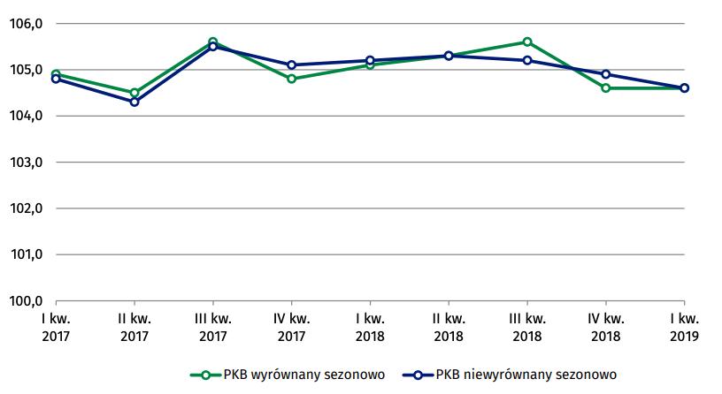 Dynamika realna produktu krajowego brutto (analogiczny okres roku poprzedniego ='' 100, ceny stałe roku poprzedniego) | Źródłu: GUS