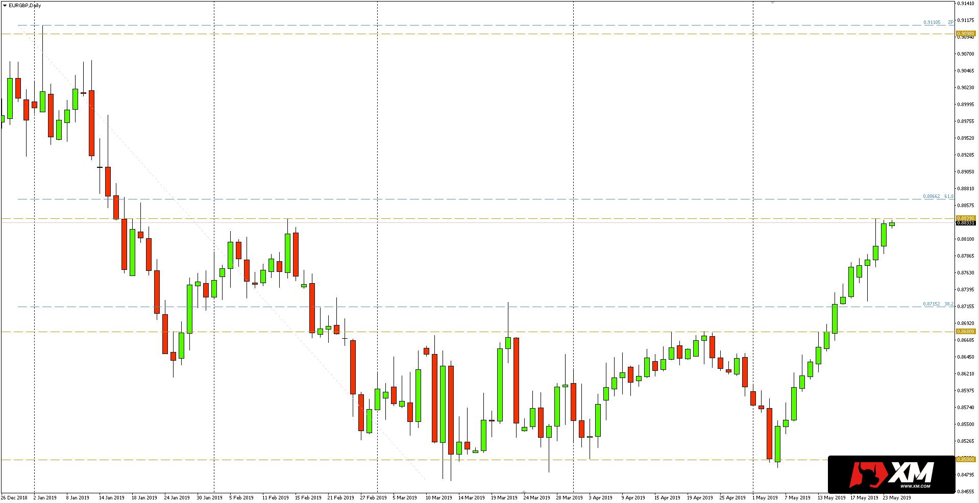 Kurs euro do funta (EUR/GBP) - wykres dzienny - 24 maja 2019