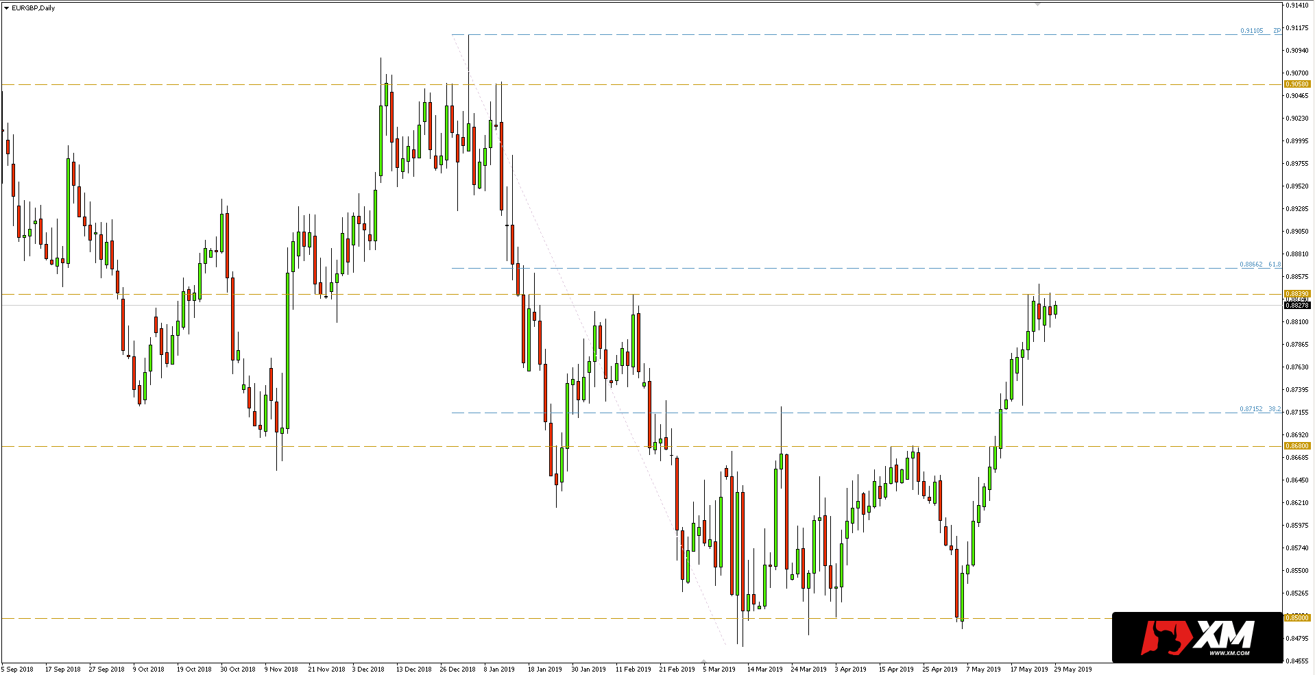 Kurs euro do funta (EUR/GBP) - wykres dzienny - 29 maja 2019