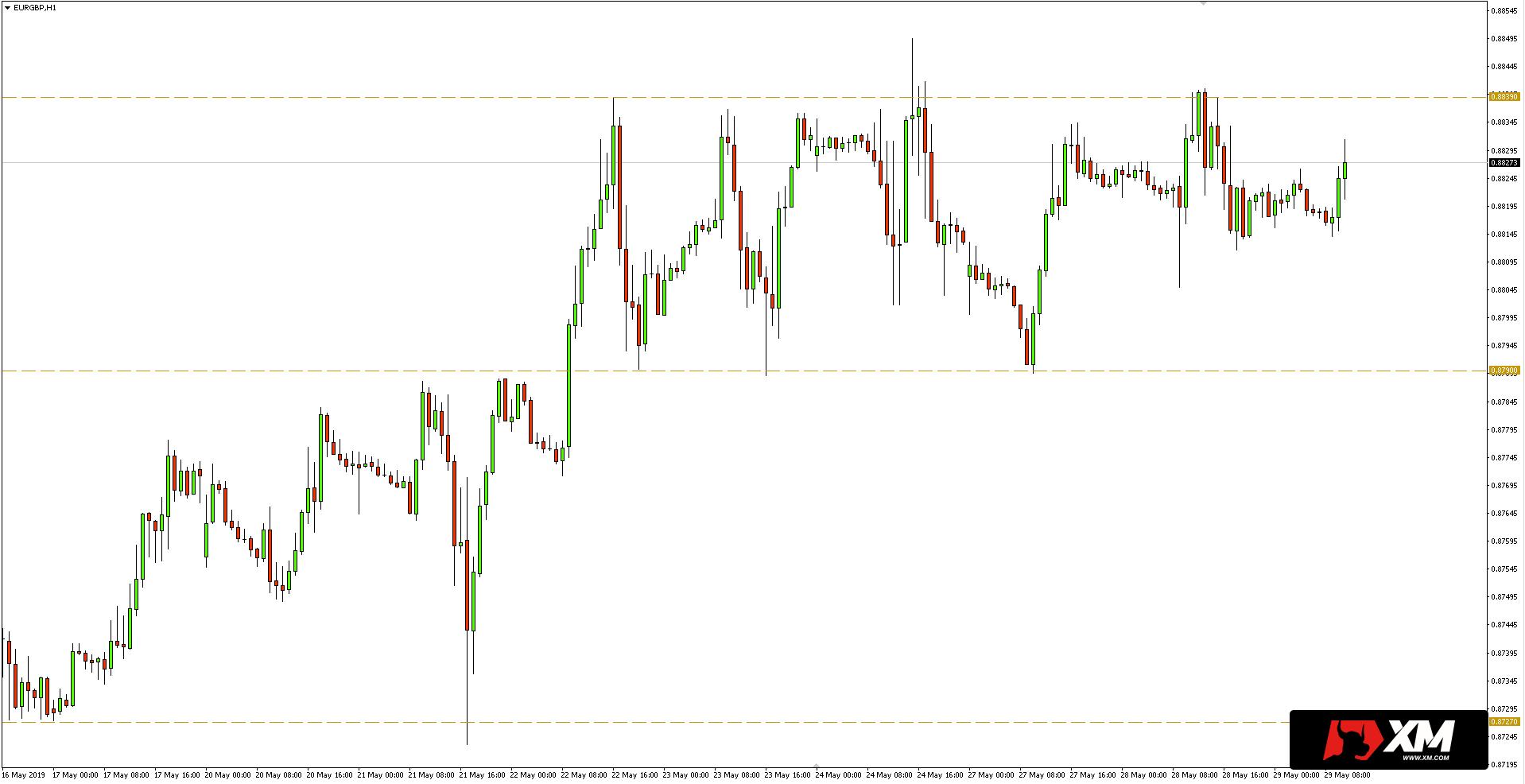 Kurs euro do funta (EUR/GBP) - wykres godzinowy - 29 maja 2019