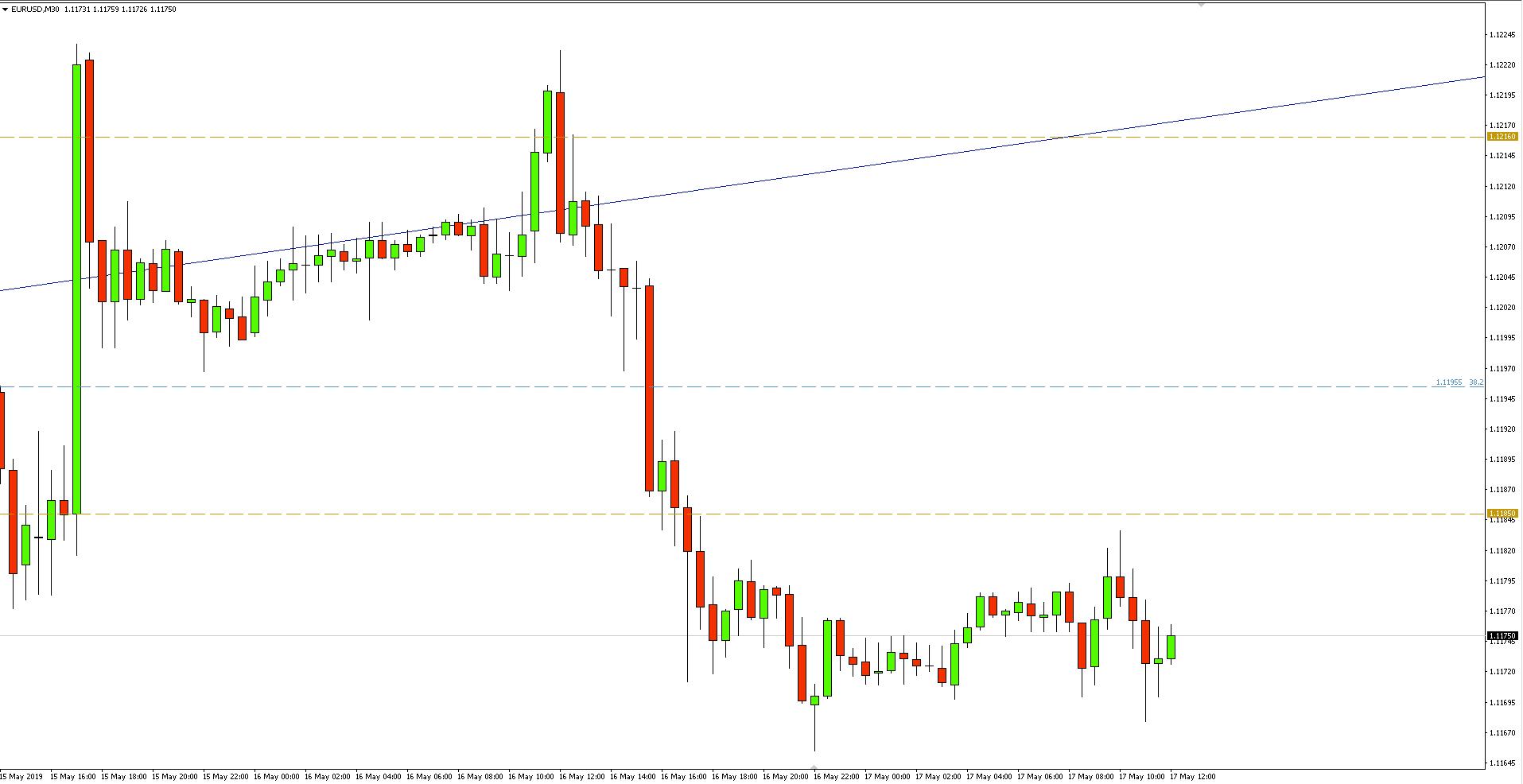 Kurs euro do dolara (EUR/USD) - wykres 30-minutowy - 17 maja 2019