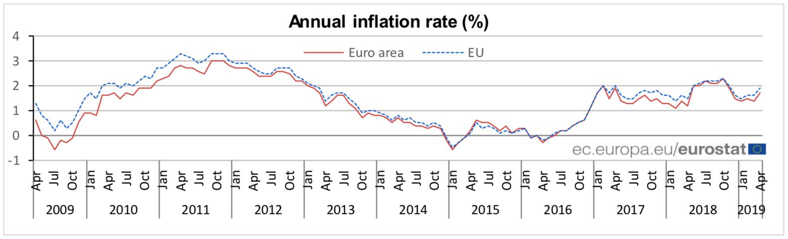 Roczna inflacja konsumencka (CPI)   Źródło: Eurostat