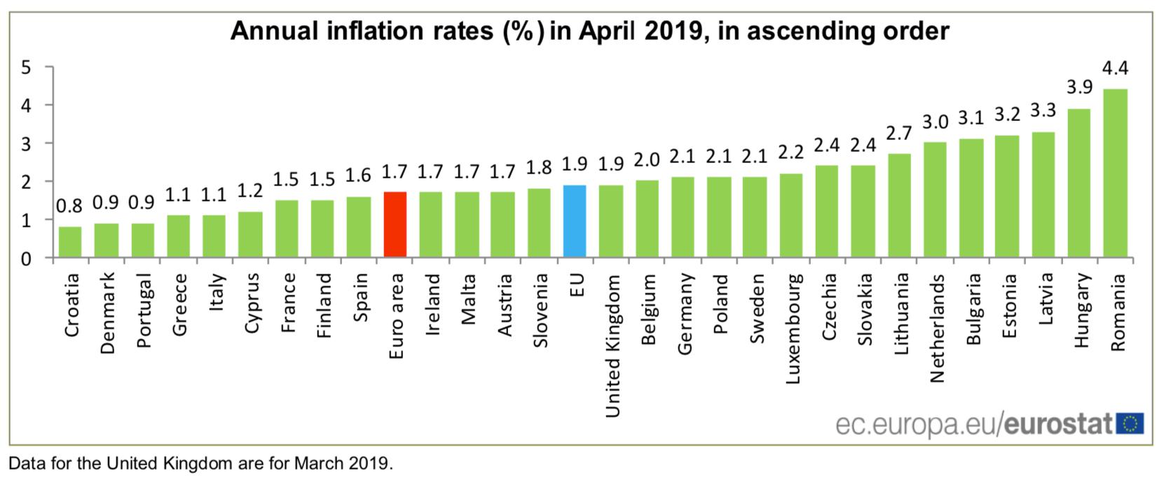Inflacja CPI w UE