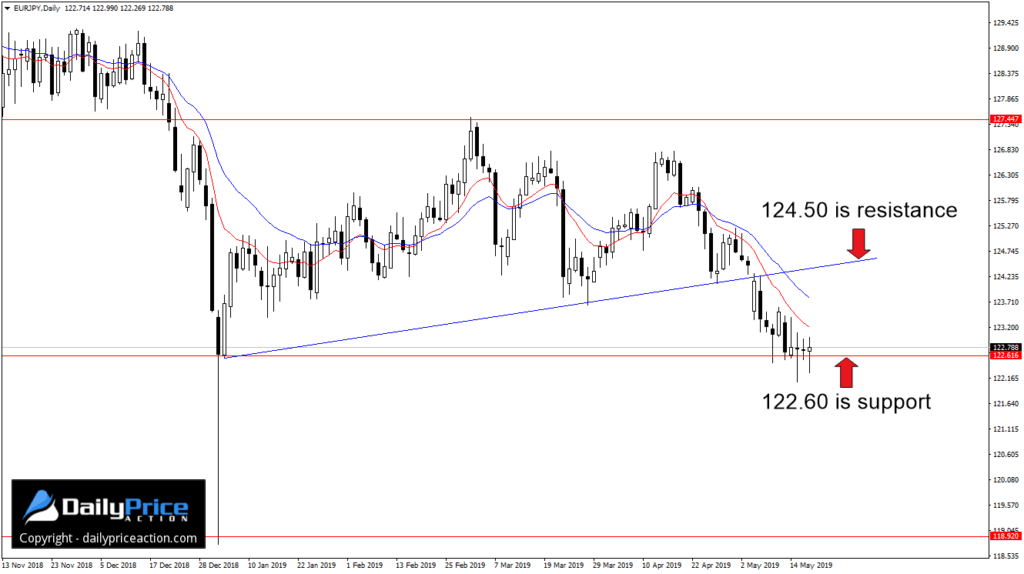 W ubiegłym tygodniu na parze walutowej EUR/JPY kupującym udało się utrzymać notowania ponad obszarem wsparcia przy 122,60