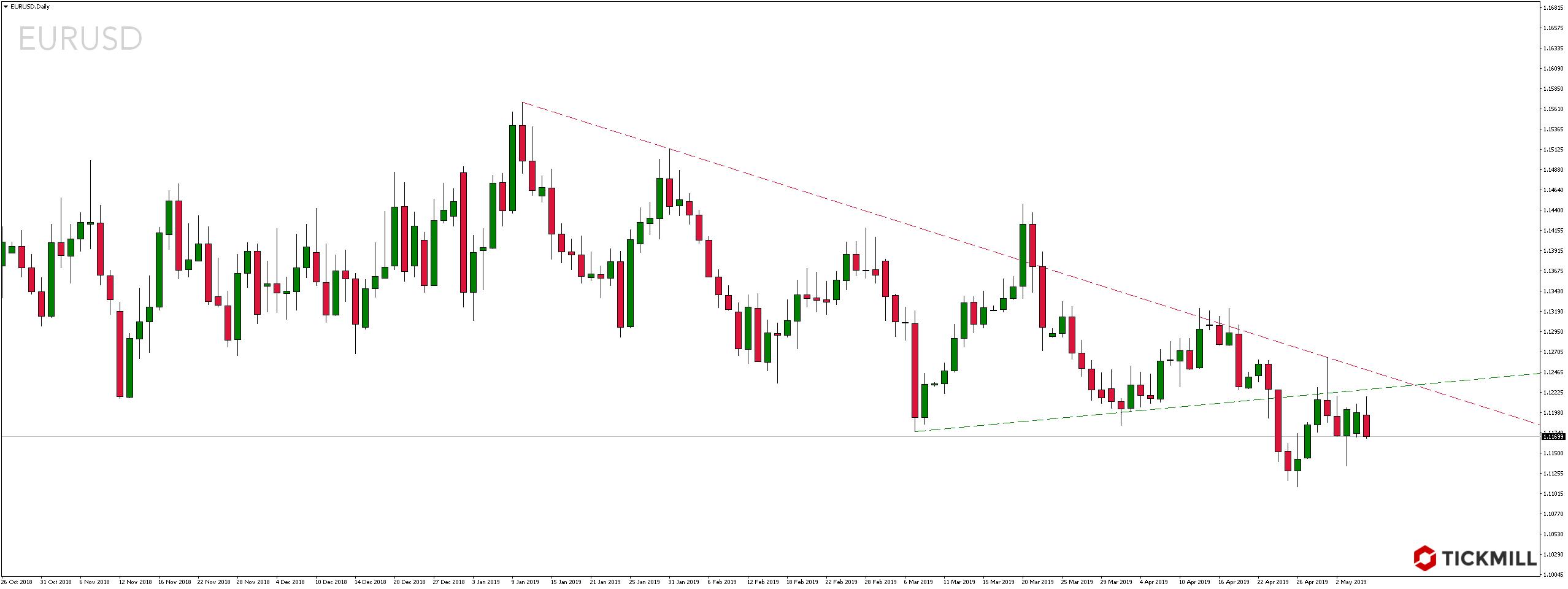 Kurs pary walutowej EURUSD we wtorek, 7 maja 2019 roku