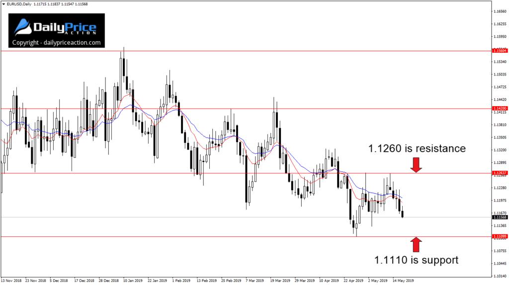 Para walutowa EUR/USD wydaje się byćgotowa na kolejny ruch do wsparcia przy 1,1110