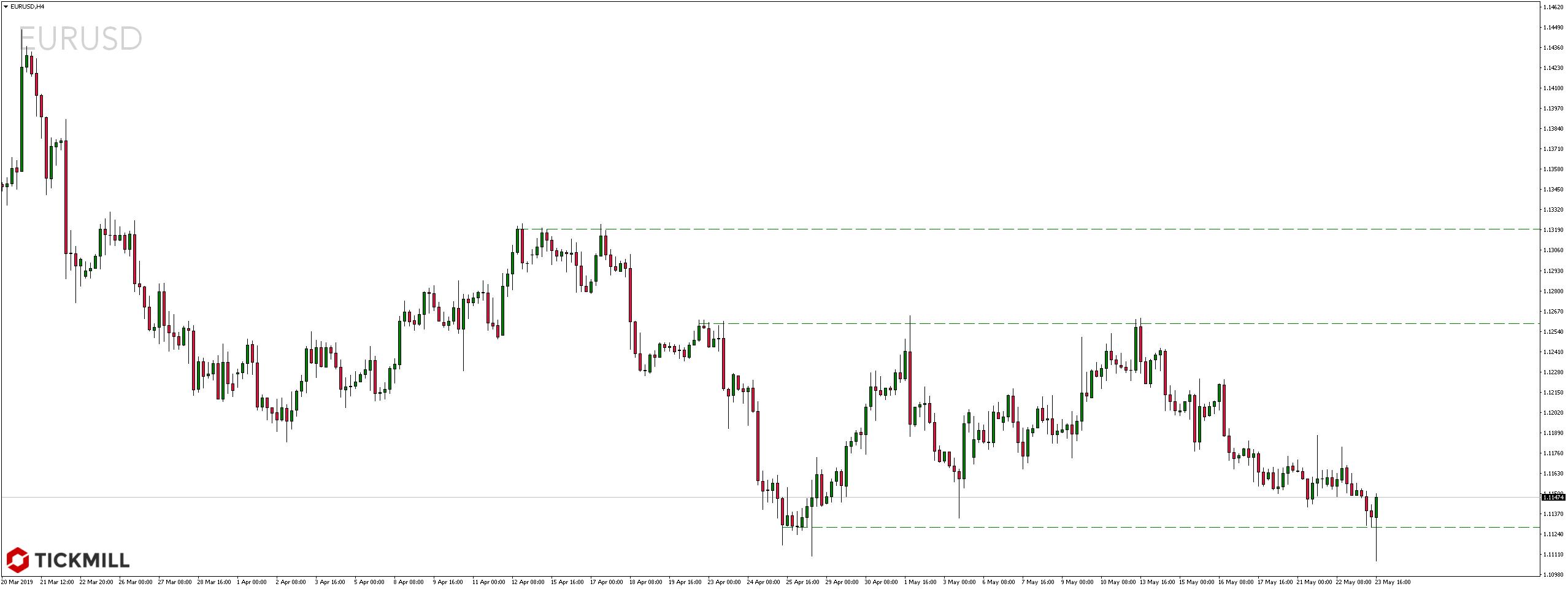Kurs pary walutowej EURUSD w czwartek, 23 maja 2019 r.