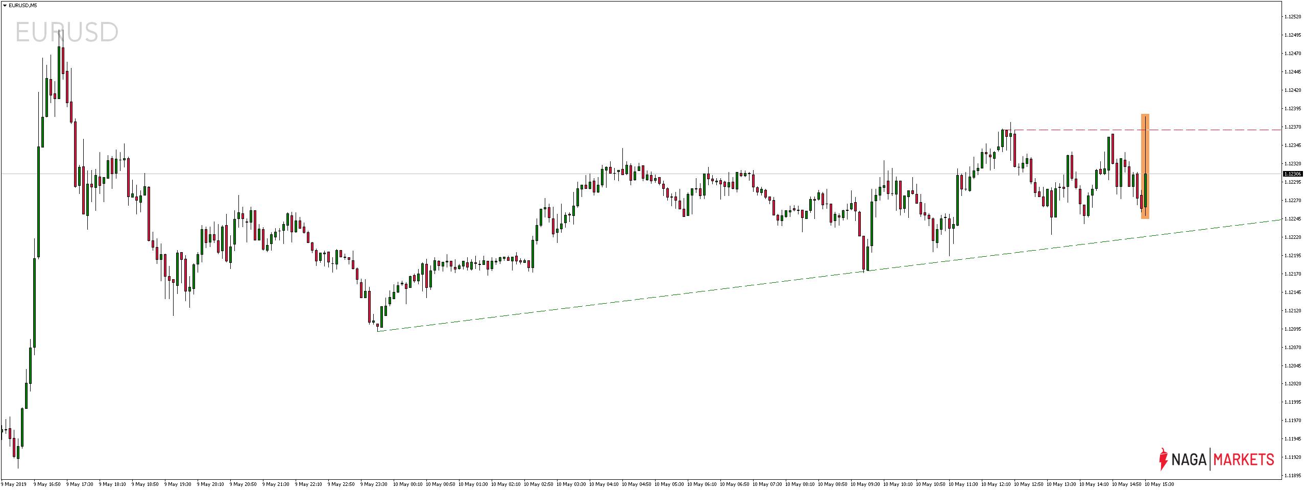 Notowania pary walutowej EURUSD w piątek, 10 maja 2019 roku