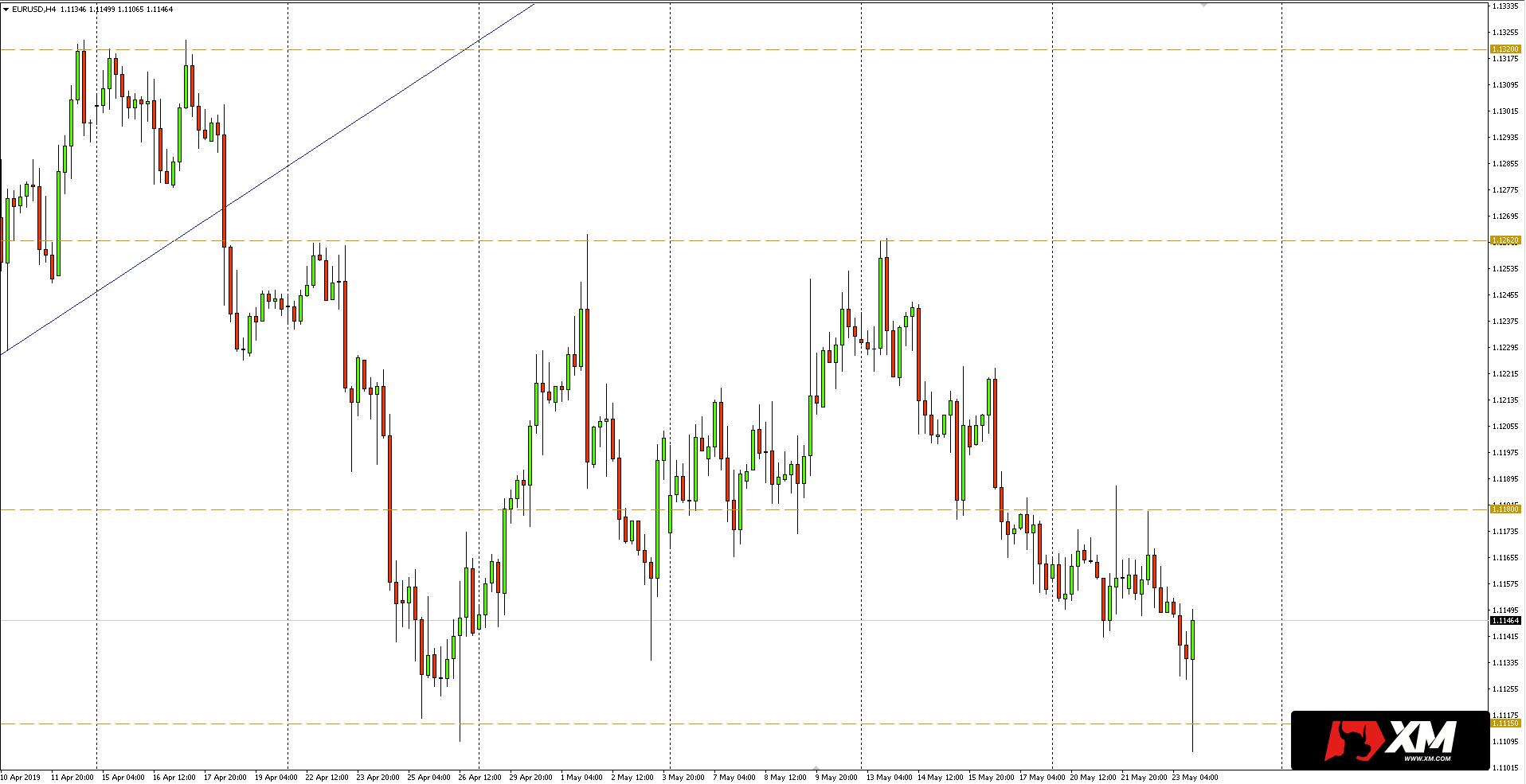 Kurs euro do dolara (EUR/USD) - wykres dzienny - 23 maja 2019