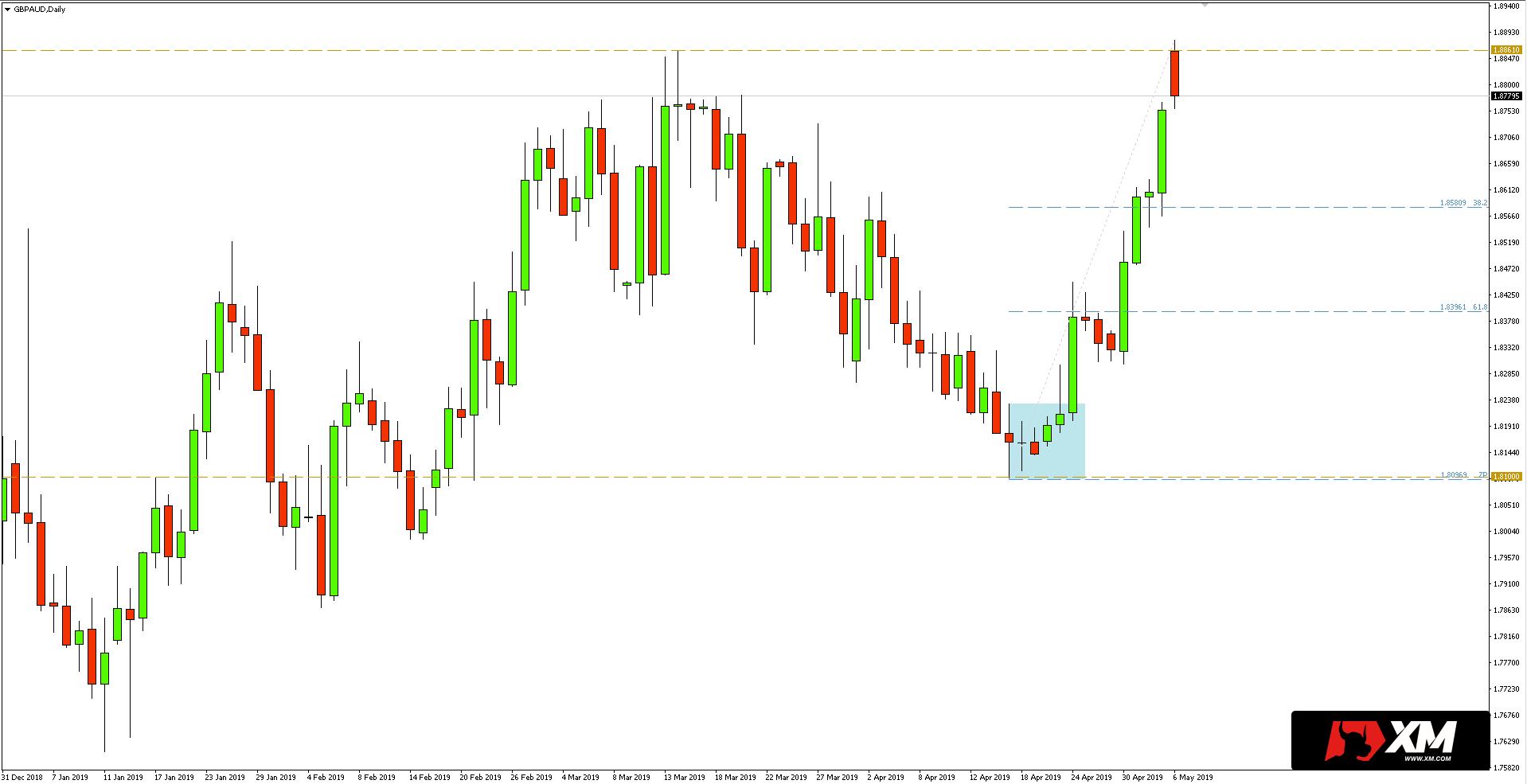 Kurs funta do dolara australijskiego (GBP/AUD) - 6 maja 2019 r.