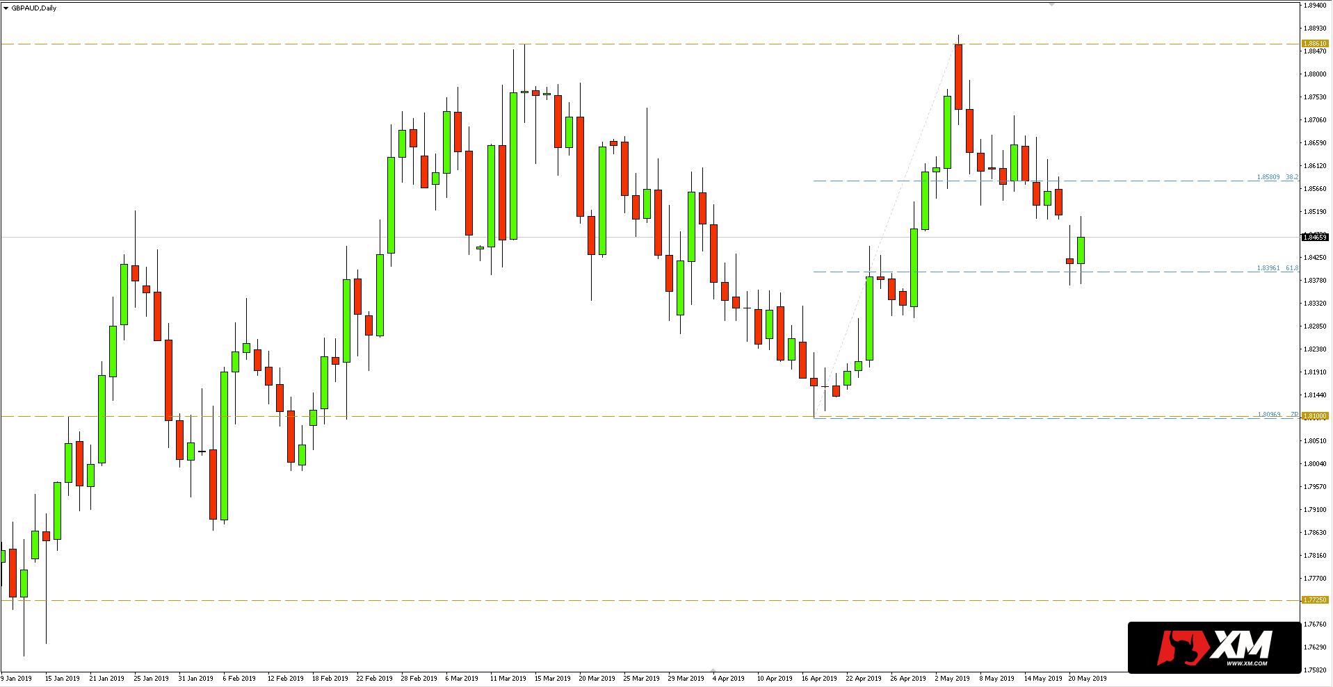 Kurs funta do dolara australijskiego (GBP/AUD) - wykres dzienny - 21 maja 2019