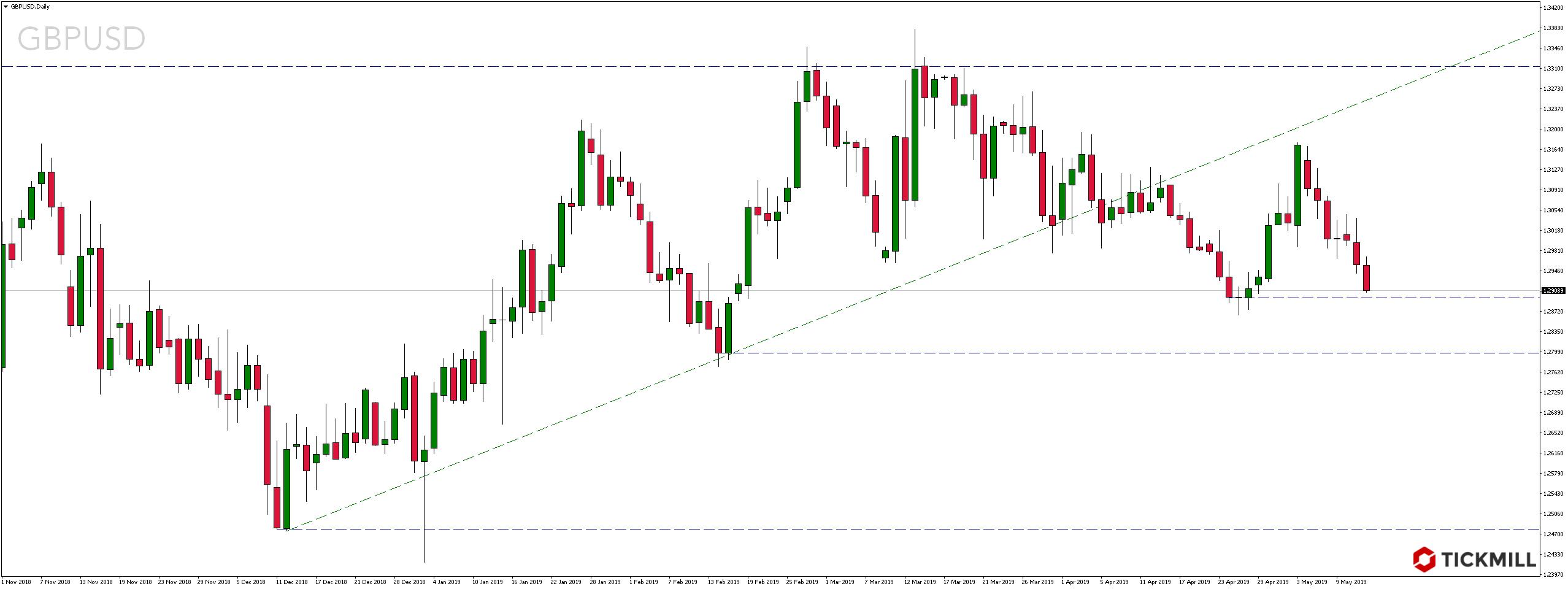 Kurs pary walutowej GBPUSD we wtorek, 14 maja 2019 roku