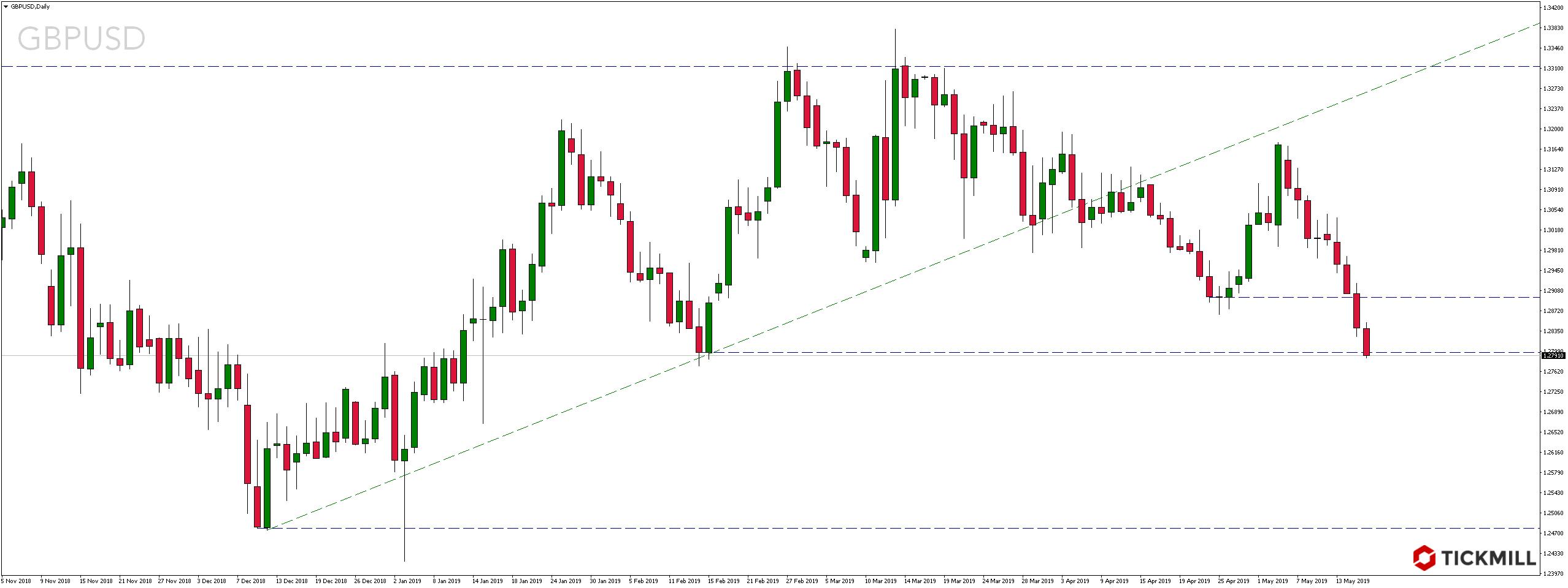Kurs pary walutowej GBPUSD w czwartek, 16 maja 2019 roku