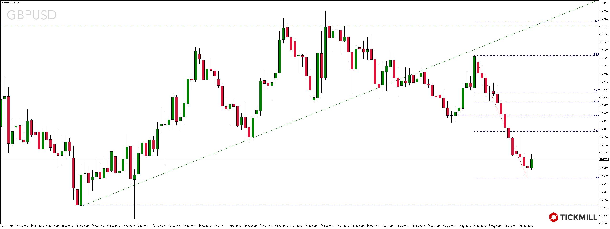 Kurs pary walutowej GBPUSD przerywa najdłuższą wyprzedaż w historii