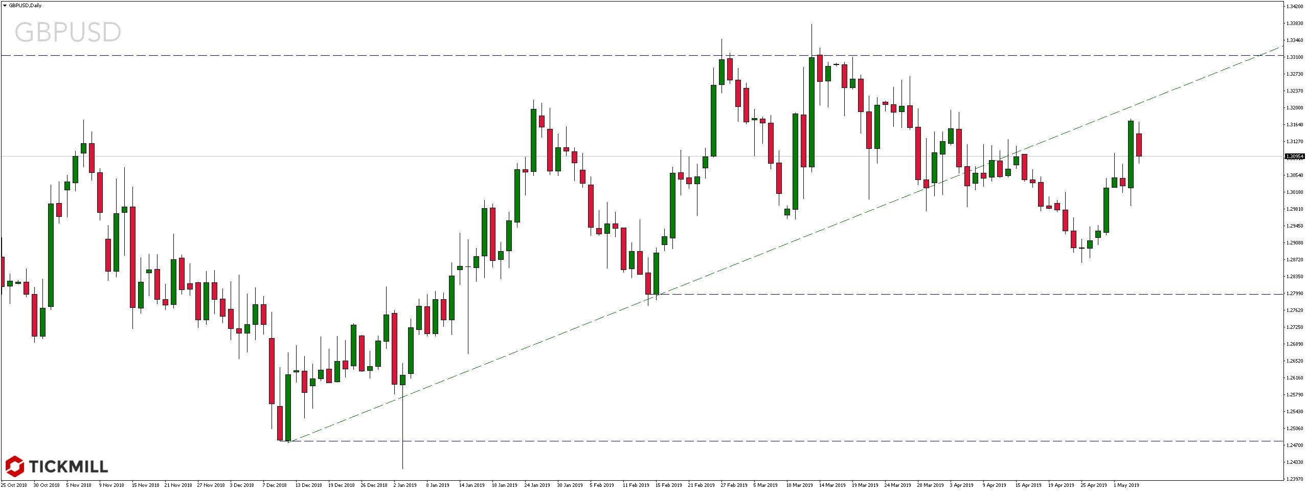 Kurs pary walutowej GBPUSD w poniedziałek, 6 maja 2019 r.