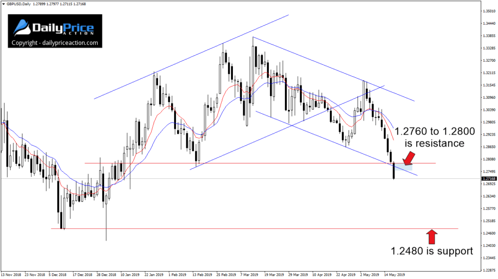 Para walutowa GBP/USD osuwa się od 9 dni i nadal pozostaje słaba