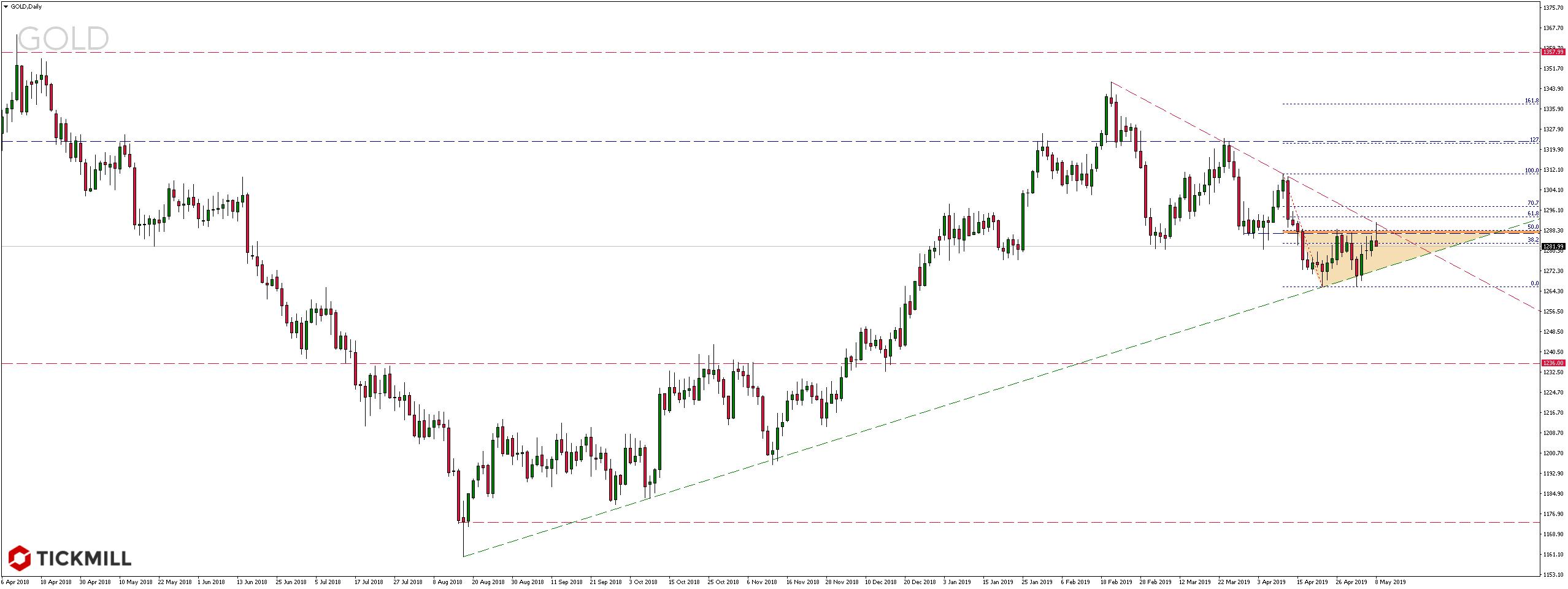 Cena złota reaguje w okolicy istotnego oporu