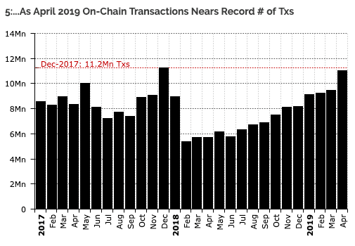 Ilość transakcji w bloku wzrosła w kwietniu do poziomu z grudnia 2017 r.