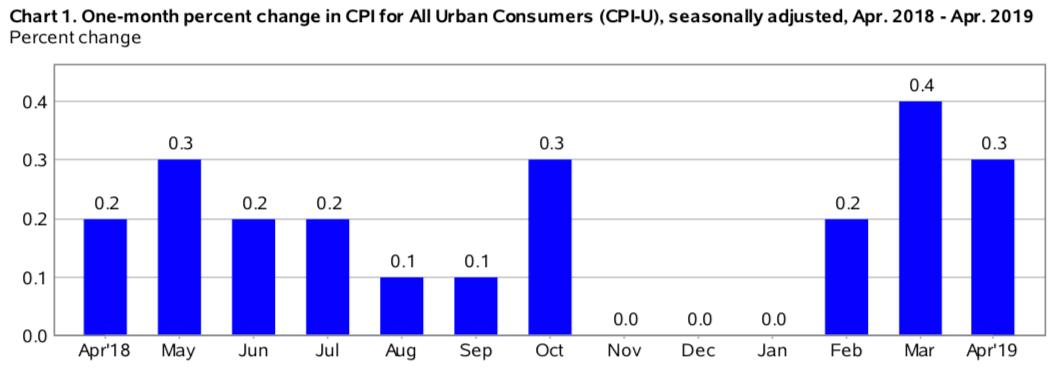 Inflacja CPI w USA