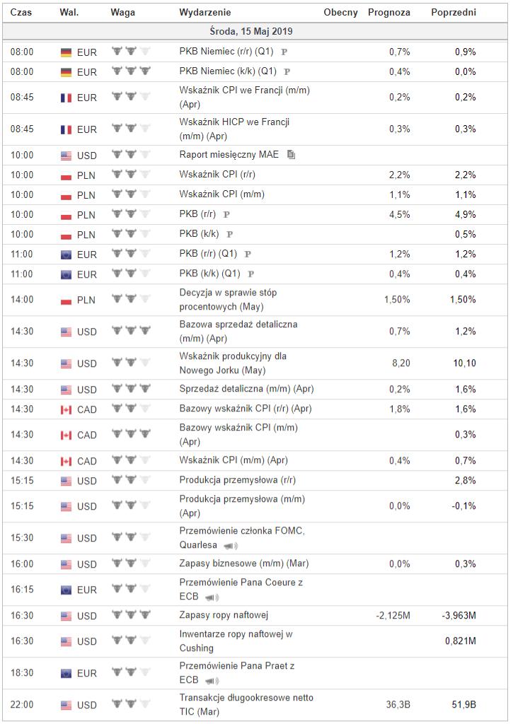 Kalendarz makroekonomiczny 15 maja