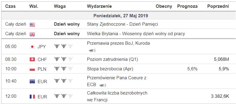Kalendarz makro 27 maja 2019