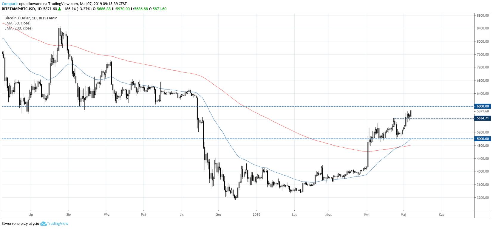 Bitcoin na wykresie dziennym. Kurs BTC w bliższej perspektywie