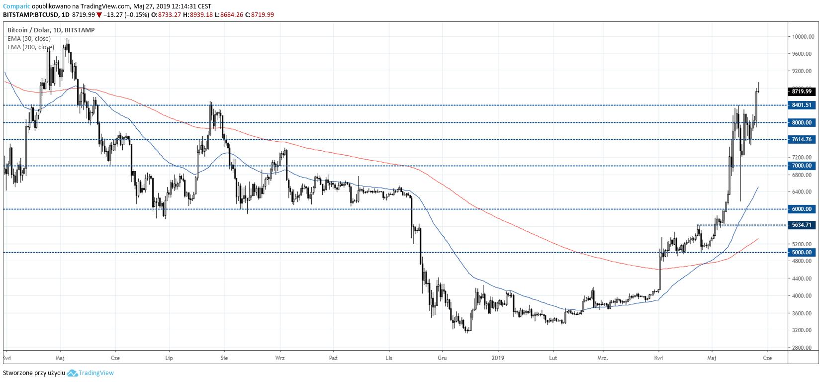 Bitcoin na wykresie dziennym