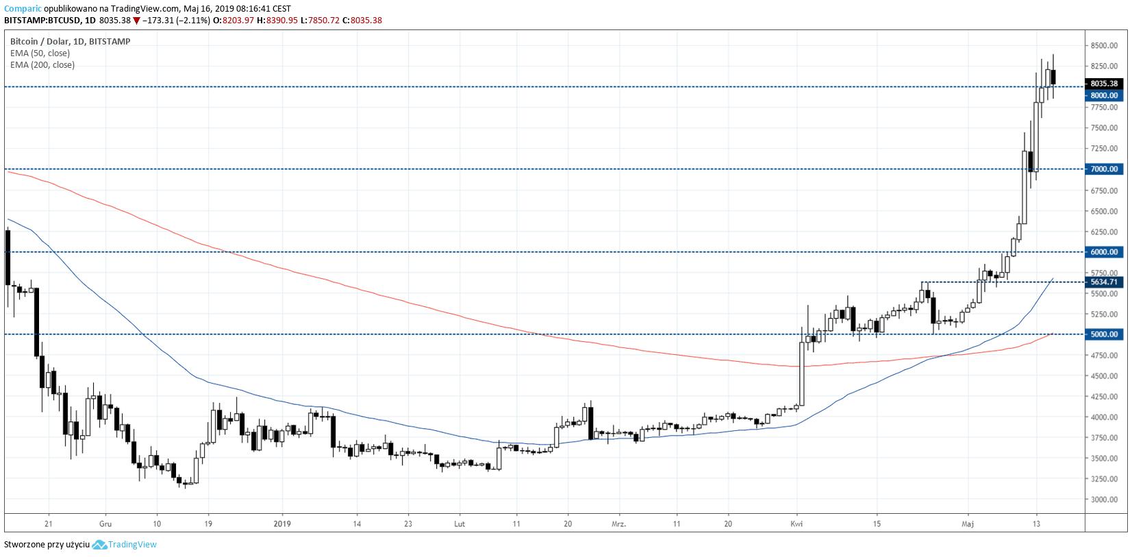 Bitcoin na wykresie dziennym. Kurs BTC walczy z barierę 8 tys. dolarów