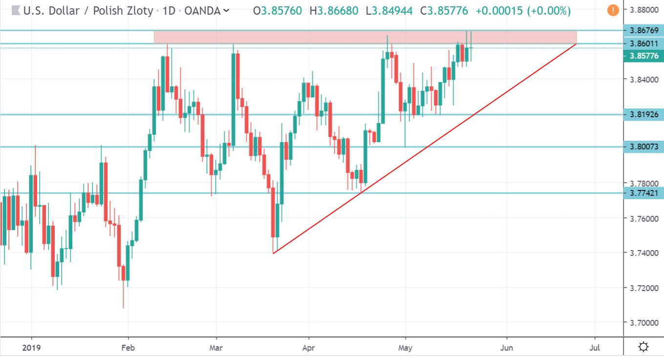 Kurs dolara do złotego na wykresie dziennym 22 maja 2019