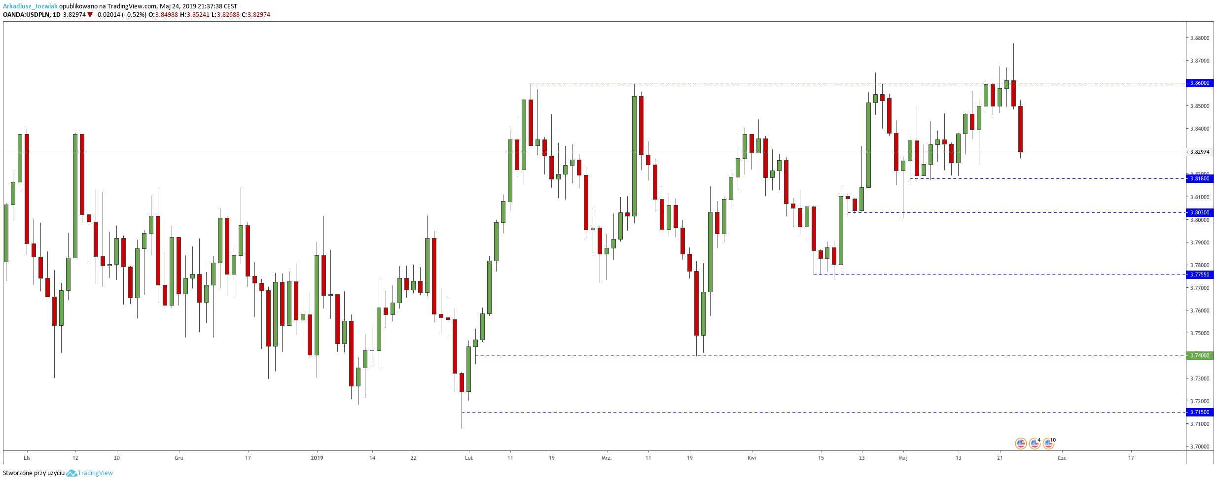 Kurs dolara traci 0,52%