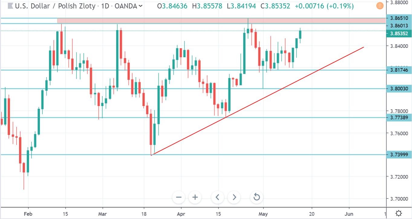 Kurs dolara w środę 15 maja 2019