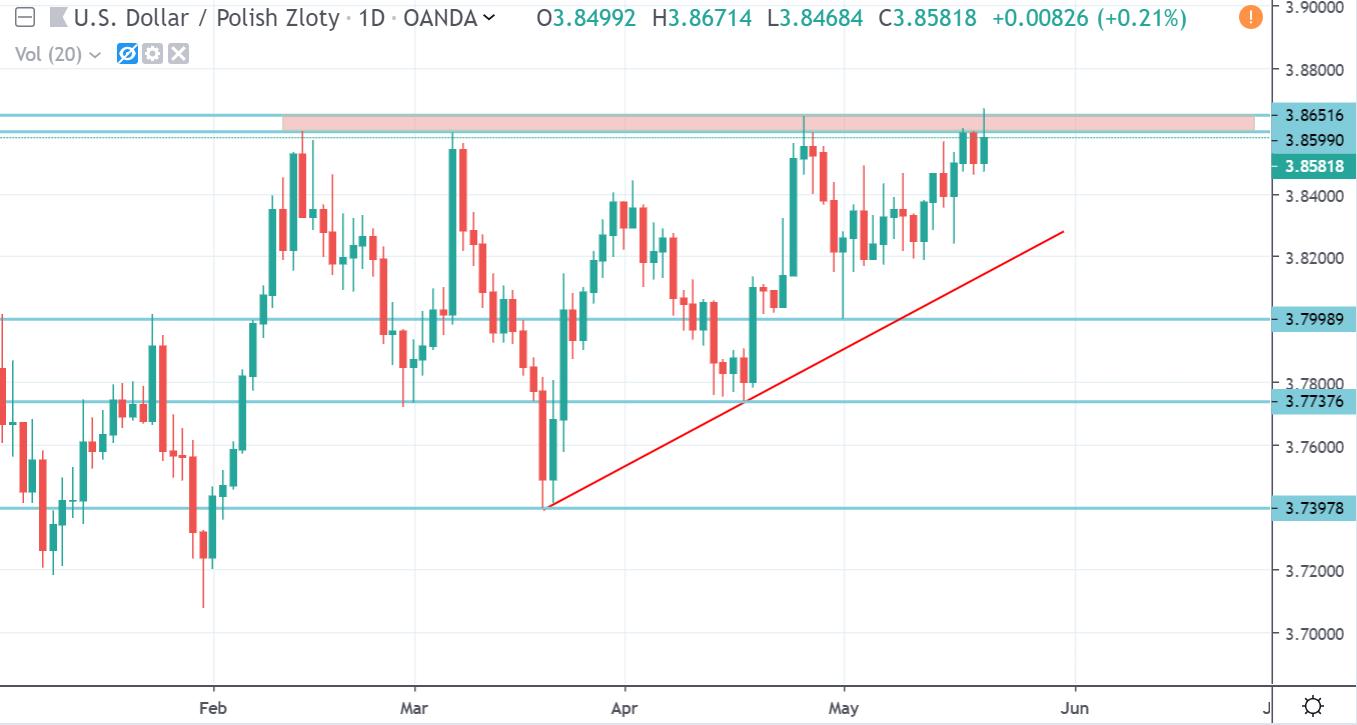 Wykres kursu dolara we wtorek 21 maja 2019