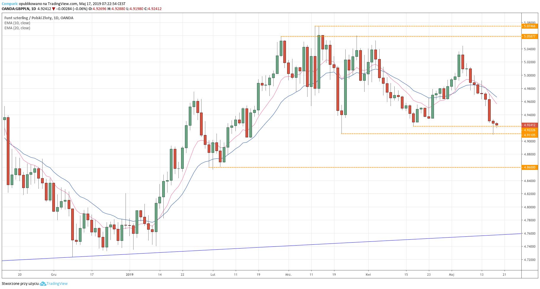 Kurs funrta do złotego (GBP/PLN) - wykres dzienny - 17 maja 2019